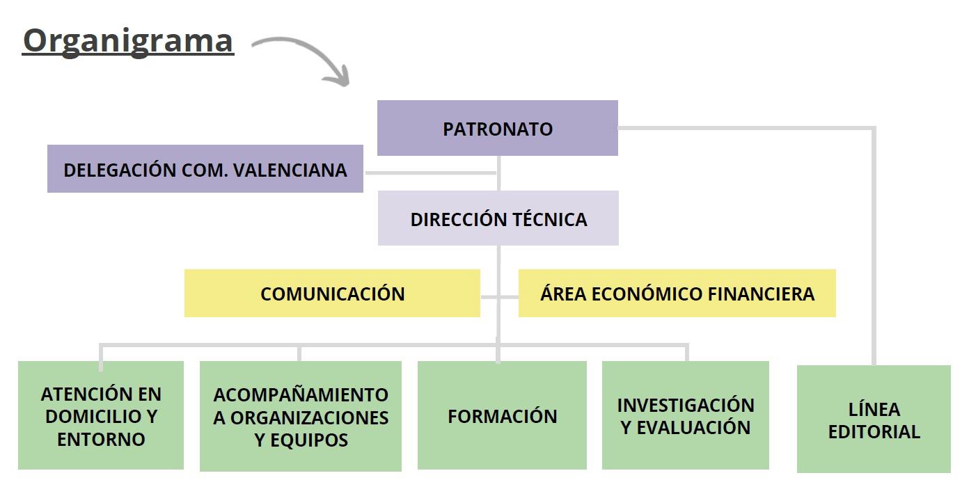 organigrama 2020