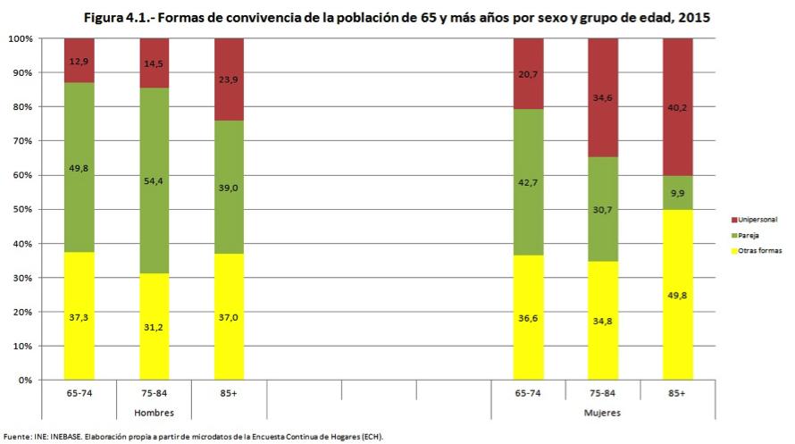 Formas de conviviencia de la piblación de 65 y más años por sexo y grupo de edad, 2015