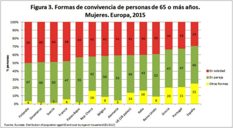 Formas de convivencia de personas de 65 o más años. Mujeres. Europa, 2015