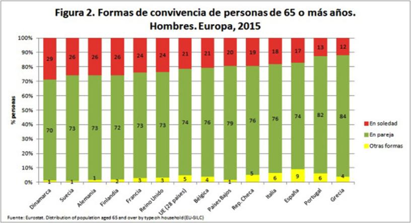 Formas de convivencia de personas de 65 o más años. Hombres. Europa, 2015
